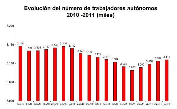 Número Autónomos Segundo Trimestre 2011
