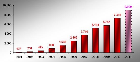 Evolución Comercio Electrónico España