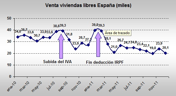 compraventa-viviendas-2011