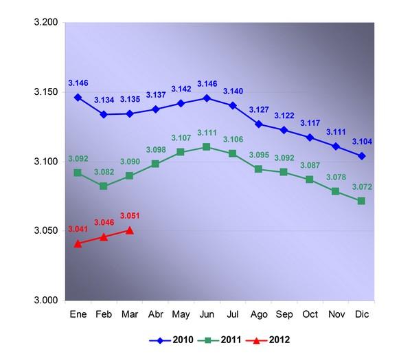 autonomos-primer-trimestre-2012