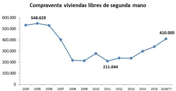 Fuente: Ministerio de Fomento. Datos 2016 estimados.