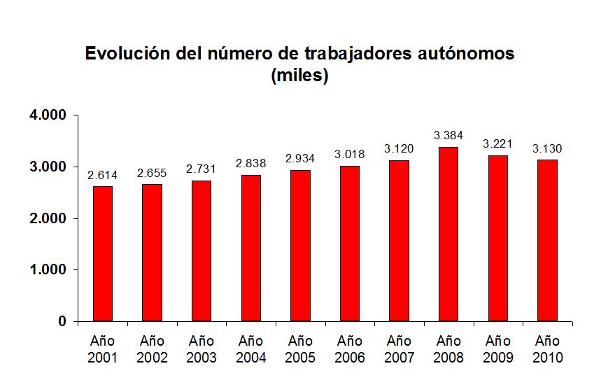 cuantos-autonomos-hay-en-espana