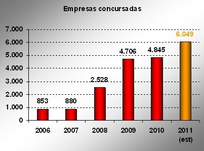 Empresas Concursadas 2011