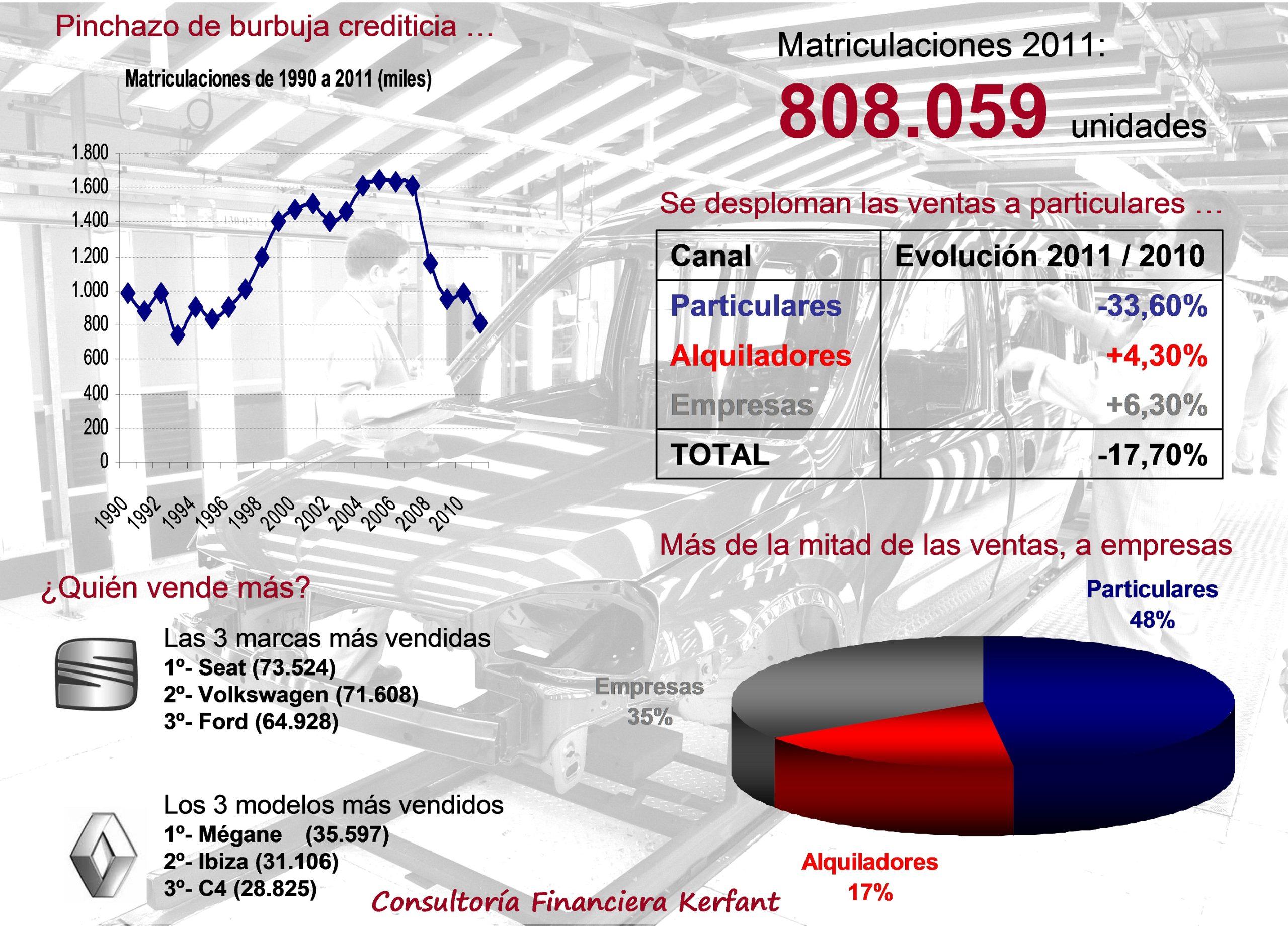 Infografía Matriculaciones 2011