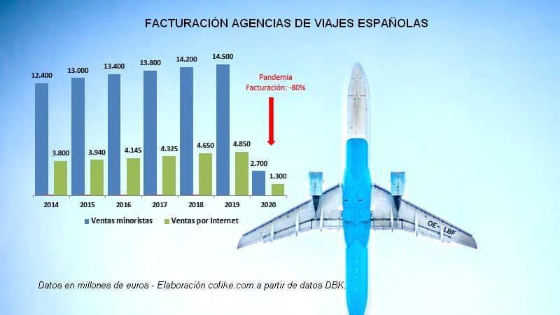 facturacion agencias de viaje españolas