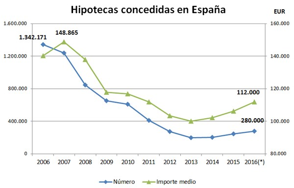 Fuente: Instituto Nacional de Estadísticas. Datos 2016 estimados.